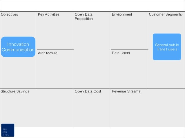 Objectives  Innovation Communication  Structure Savings  Raw Data Hunter  Key Activities  Open Data Proposition  Environme...