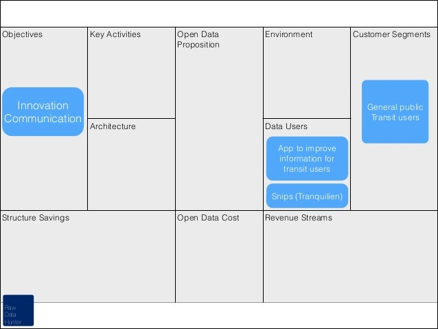 Objectives  Innovation Communication  Key Activities  Open Data Proposition  Environment  General public Transit users Arc...