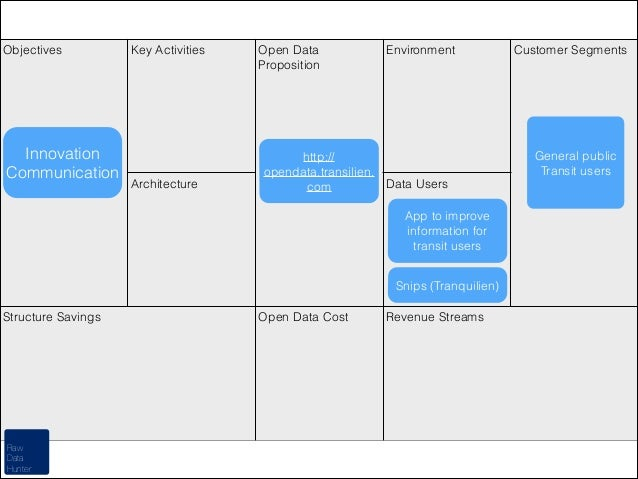 Objectives  Innovation Communication  Key Activities  Architecture  Open Data Proposition  Environment  http:// opendata.t...
