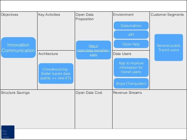 Objectives  Key Activities  Open Data Proposition  Environment  Customer Segments  Datackathon API  Innovation Communicati...
