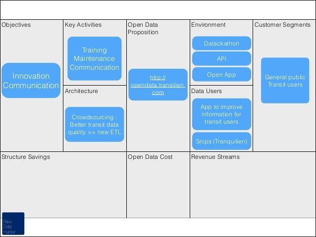 Objectives  Key Activities  Open Data Proposition  Architecture  API Open App http:// opendata.transilien. Data Users com ...