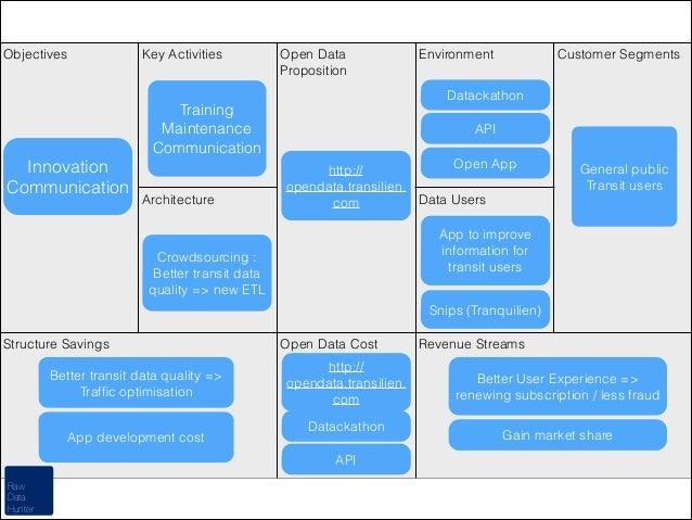 Objectives  Key Activities  Open Data Proposition  Architecture  Customer Segments  Datackathon  Training Maintenance Comm...