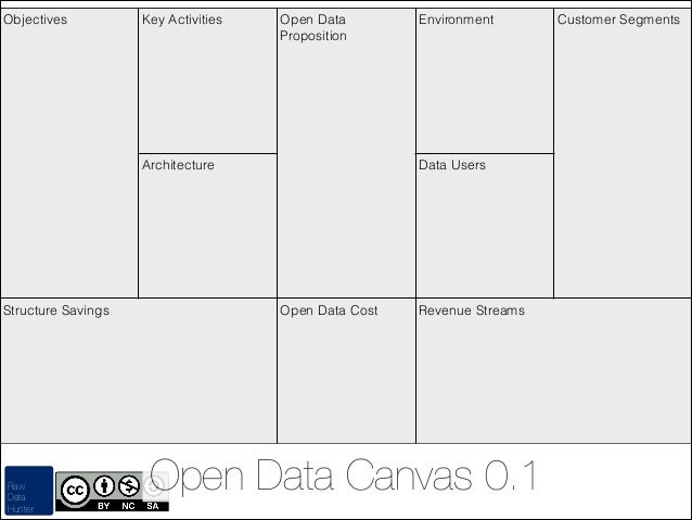 Objectives  Key Activities  Open Data Proposition  Architecture  Structure Savings  Raw Data Hunter  Environment  Data Use...