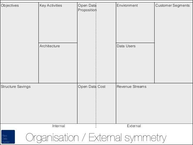Objectives  Key Activities  Open Data Proposition  Architecture  Structure Savings  Raw Data Hunter  Customer Segments  Da...