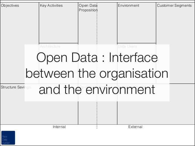 Objectives  Key Activities  Open Data Proposition  Architecture  Environment  Customer Segments  Data Users  Open Data : I...