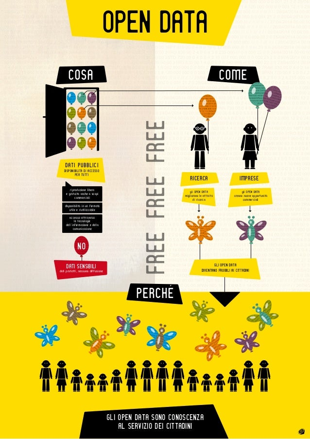 riproduzione libera e gratuita anche a scopi commerciali disponibilità in un formato utile e riutilizzabile accesso attrav...