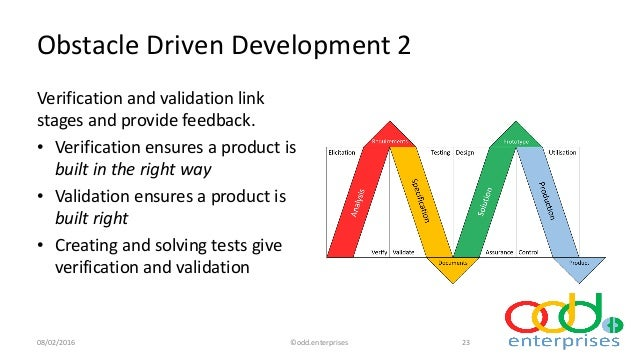 Testing helps in validating product built against