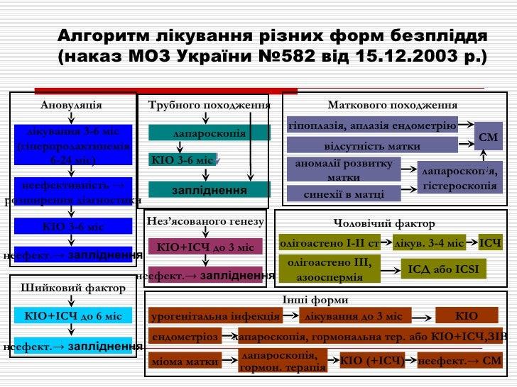 Алгоритм лікування різних форм   безпліддя (наказ МОЗ України №582 від 15.12.2003 р.) Ановуляція лікування 3-6 міс (гіперп...
