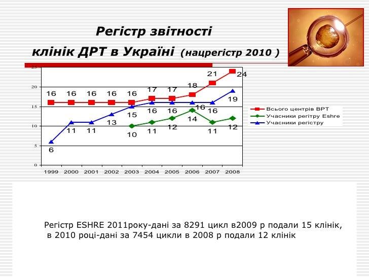 Регістр звітності  клінік ДРТ в Україні   (нацрегістр 2010 ) Регістр  ESHRE  2011року-дані за 8291 цикл в2009 р подали 15 ...