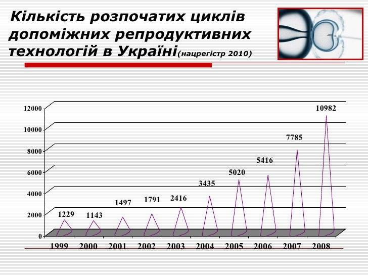 Кількість розпочатих циклів  допоміжних репродуктивних технологій в Україні (нацрегістр 2010)