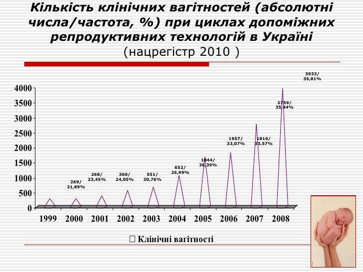 Кількість клінічних вагітностей (абсолютні числа /частота, % ) при цикл ах  допоміжних репродуктивних технологій в Україні...