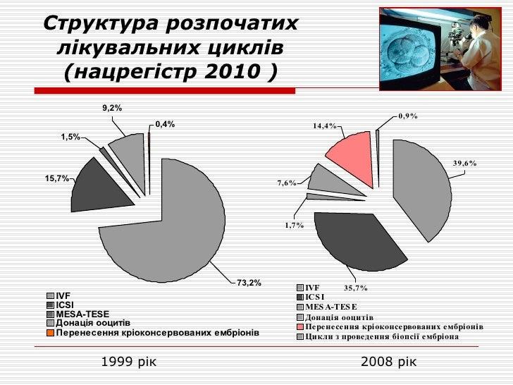 Структура розпочатих лікувальних циклів (нацрегістр 2010 ) 1999 рік  2008 рік