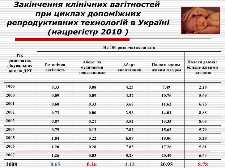 Закінчення  клінічних вагітностей  при цикл ах  допоміжних репродуктивних технологій в Україні (нацрегістр 2010 ) 8.78 20....