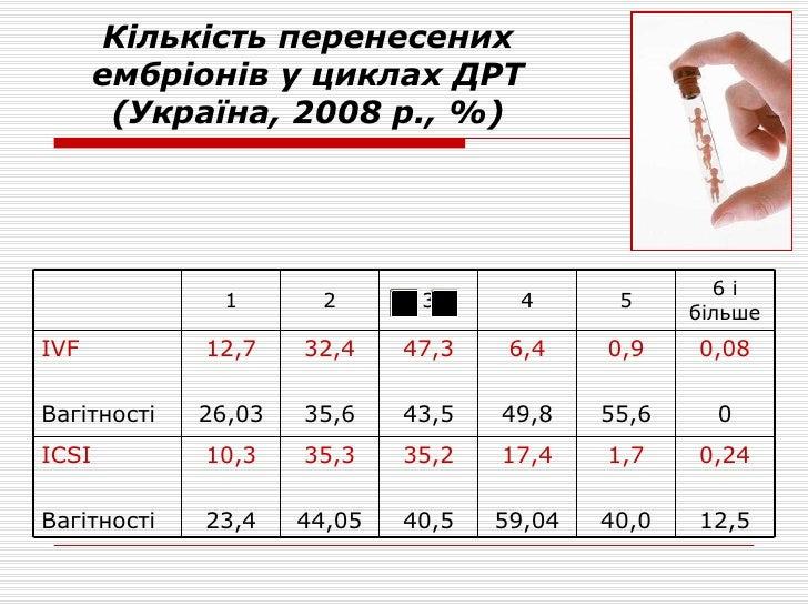 Кількість перенесених ембріонів у циклах ДРТ (Україна, 2008 р., %) 0,24 12,5 0,08 0 6 і більше 1,7 40,0 0,9 55,6 5 17,4 59...