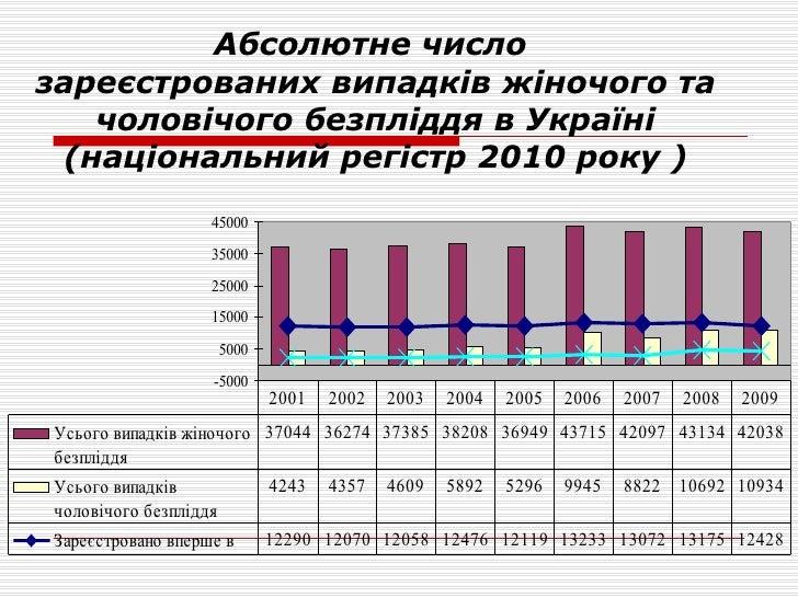 Абсолютне число  зареєстрованих випадків жіночого та чоловічого безпліддя в Україні (національний регістр 2010 року )