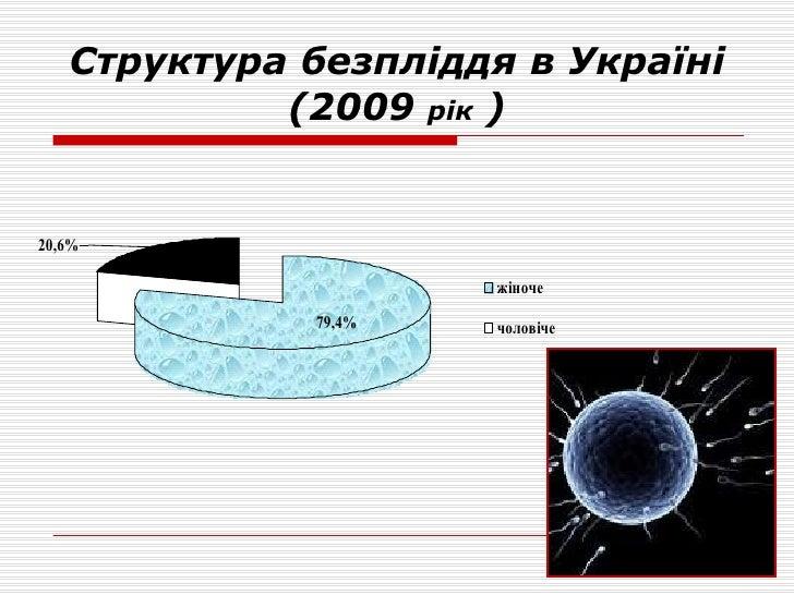 Структура безпліддя в Україні (2009  рік  )