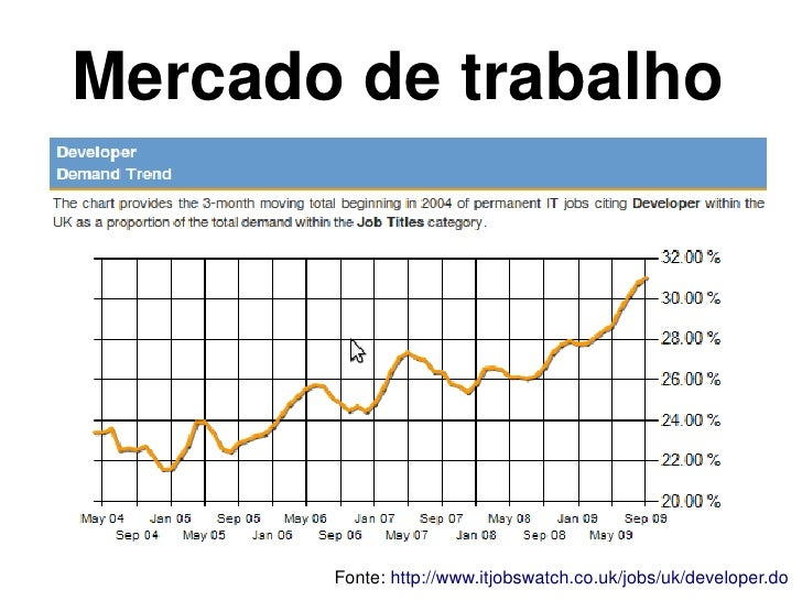 Mercado de trabalho                                   Fonte:http://www.itjobswatch.co.uk/jobs/uk/developer.do