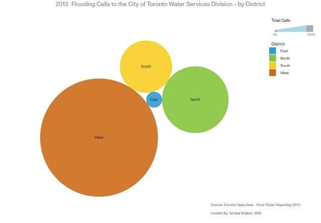 Open Data - Toronto Water Flooding calls 2013