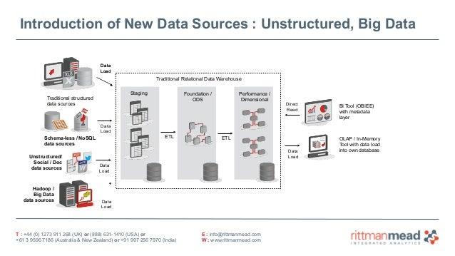 odi12c as your big data integration hub. Black Bedroom Furniture Sets. Home Design Ideas