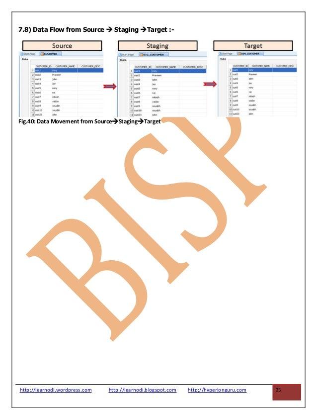 odi case study customer correspondence dm WebLogic Tutorial Weblogic Console