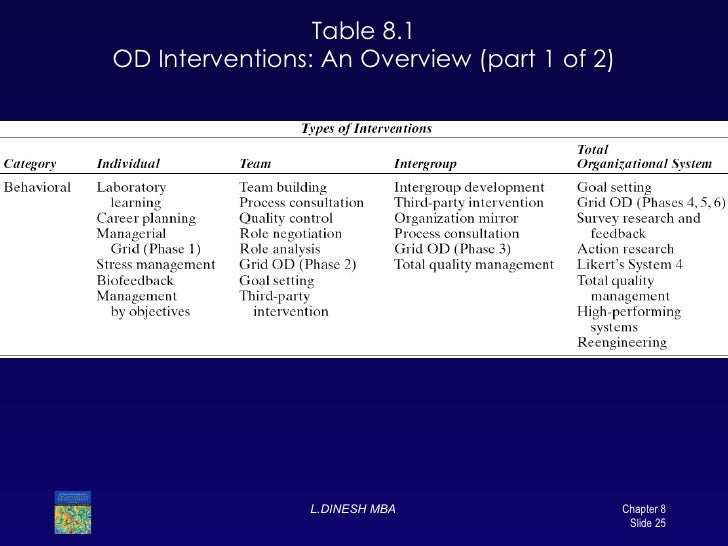 an overview of od interventions Provides an overview of organization development (od), focusing particularly on the intervention processes available categories or types of intervention are noted, and the depth of intervention is recognised as a key decision point for od practitioners.