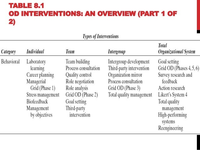implications for planning an od intervention The development of the behaviour change intervention was guided   development, testing and execution of implementation plan  discussion on  beliefs about consequences of oa interventions and model oa consultation.