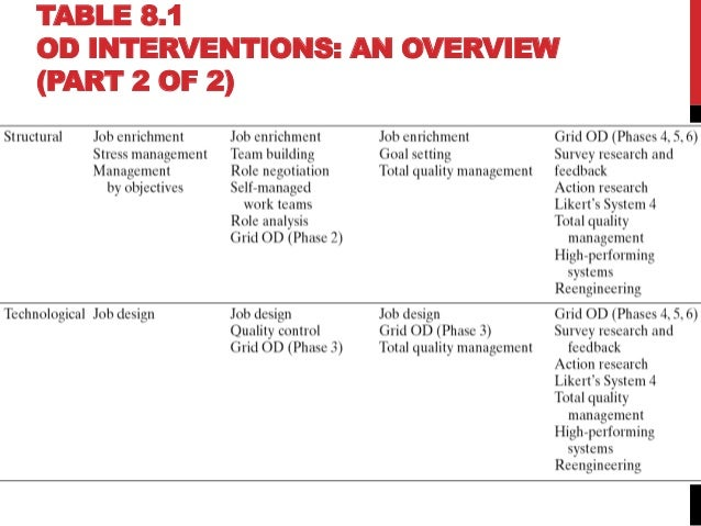 an overview of od interventions 3822 gpo 7/26/02 8:31 am page 19 chapter 1 - 5 planning, implementing, and evaluating an intervention- an overview introduction planning, implementing, and evaluating an intervention can be a.