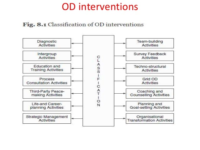 od interventions Od interventions in change management january 18, 2012 table of contents introduction 1.