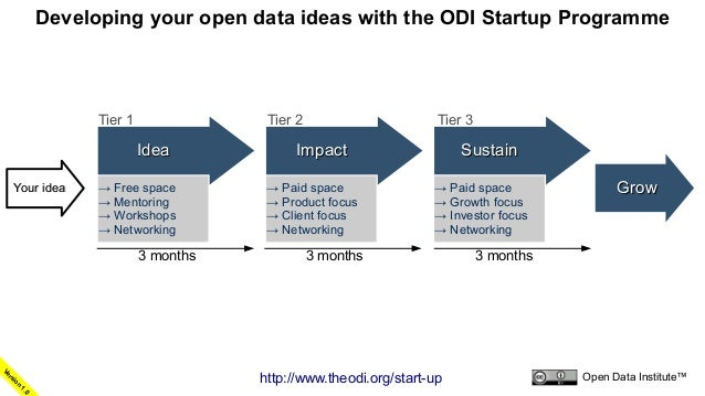 Developing your open data ideas with the ODI Startup Programme                           Tier 1               Tier 2      ...