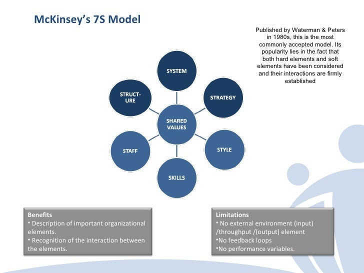 A Comparison of five popular Organization Design Models