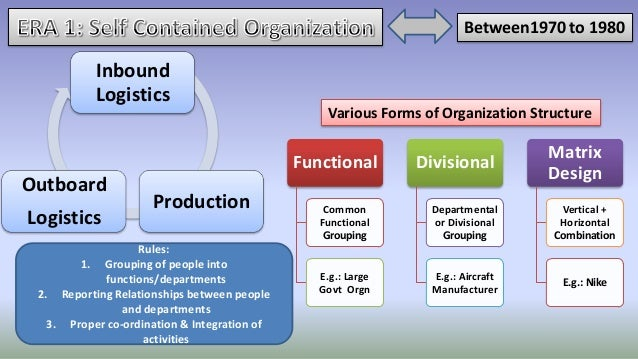 understand the relationship between organizational structure 1 understand the relationship between organizational structure and culture 11 compare and contrast different organisational structures and.
