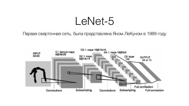 LeNet-5 Первая сверточная сеть, была представлена Яном ЛеКуном в 1989 году