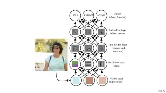 Как же обучить нейронную сеть?