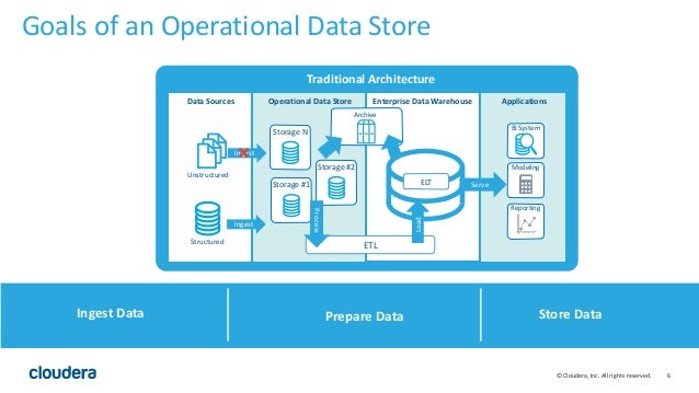 Breakout Hadoop And The Operational Data Store