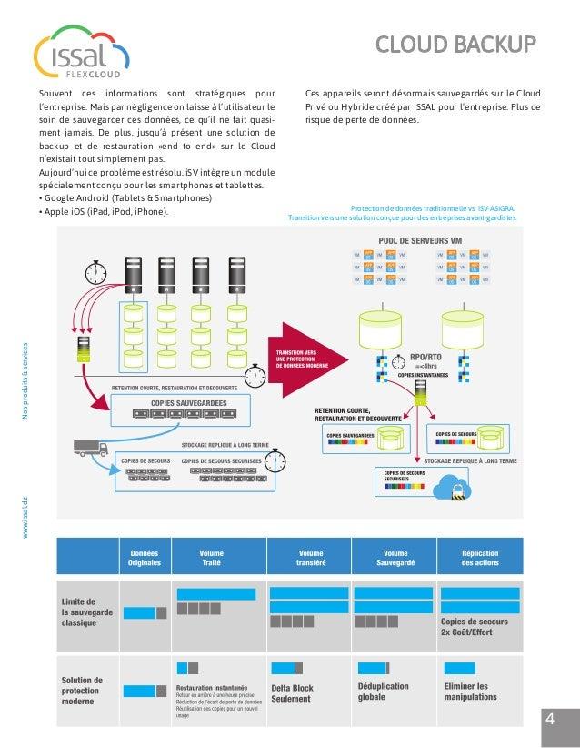 iSV, notre solution de Cloud Backup