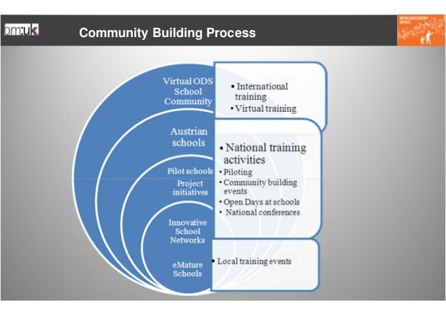 Community Building Process