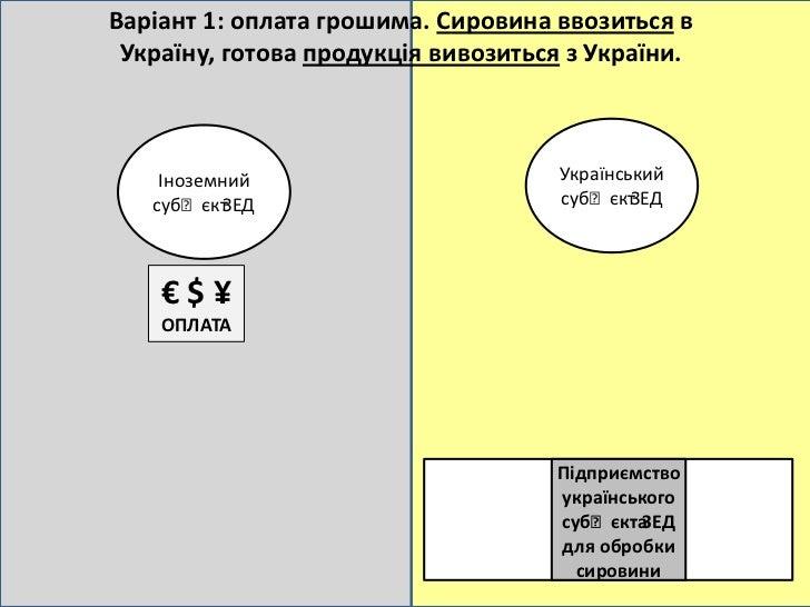 Варіант 1: оплата грошима. Сировина ввозиться в Україну, готова продукція вивозиться з України.    Іноземний   СИРОВИНА   ...