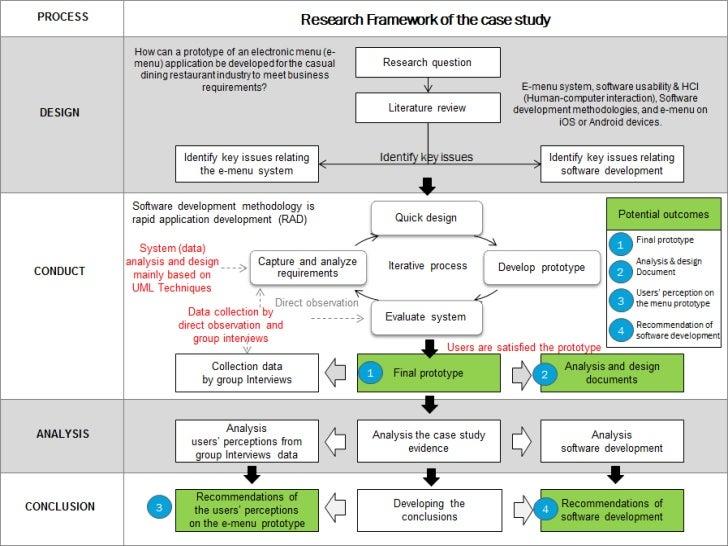 Final_Odw research framework