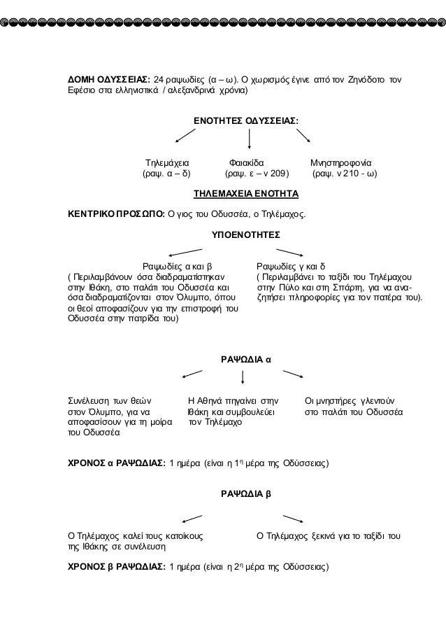 ΔΟΜΗ ΟΔΥΣΣΕΙΑΣ: 24 ραψωδίες (α – ω). Ο χωρισμός έγινε από τον Ζηνόδοτο τον Εφέσιο στα ελληνιστικά / αλεξανδρινά χρόνια) ΕΝ...