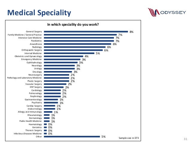 Odyssey Recruitment Medical Professionals Salary Survey