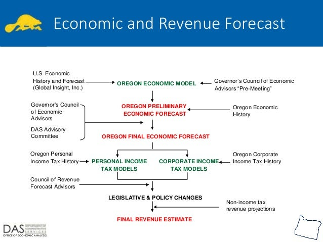 what is revenue forecast