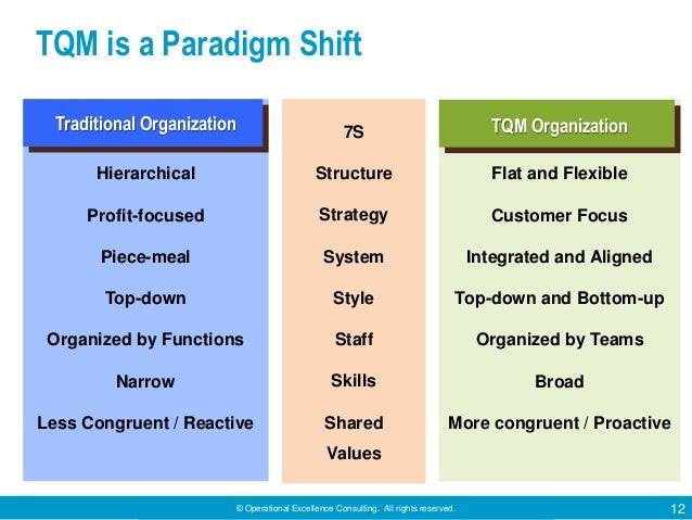 © Operational Excellence Consulting. All rights reserved. 12 Hierarchical Profit-focused Piece-meal Top-down Organized by ...