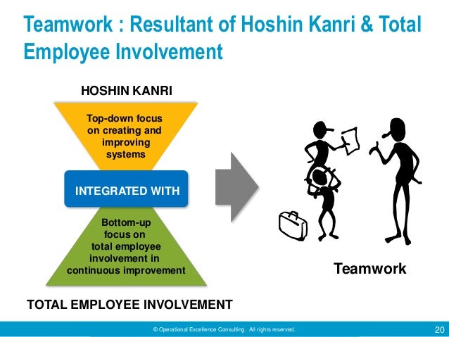 © Operational Excellence Consulting. All rights reserved. 20 Teamwork : Resultant of Hoshin Kanri & Total Employee Involve...