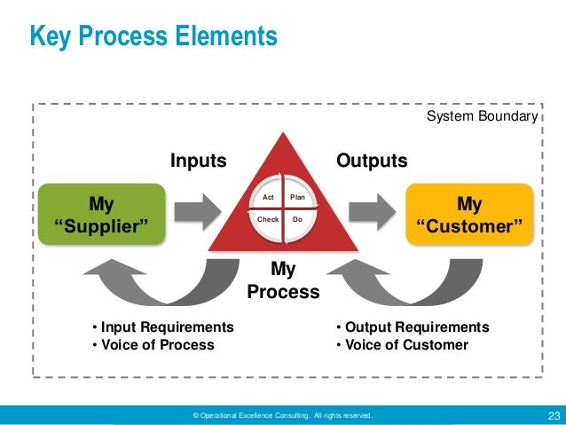 © Operational Excellence Consulting. All rights reserved. 23 My Process Inputs Outputs • Input Requirements • Voice of Pro...