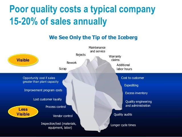 © Operational Excellence Consulting. All rights reserved. 25 We See Only the Tip of the Iceberg Poor quality costs a typic...