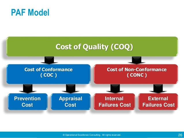 © Operational Excellence Consulting. All rights reserved. 26 PAF Model Cost of Quality (COQ) Cost of Conformance ( COC ) C...