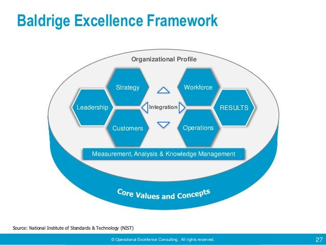 © Operational Excellence Consulting. All rights reserved. 27 Baldrige Excellence Framework Leadership Customers Strategy O...