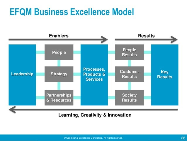 © Operational Excellence Consulting. All rights reserved. 28 EFQM Business Excellence Model Enablers Results Leadership Pe...