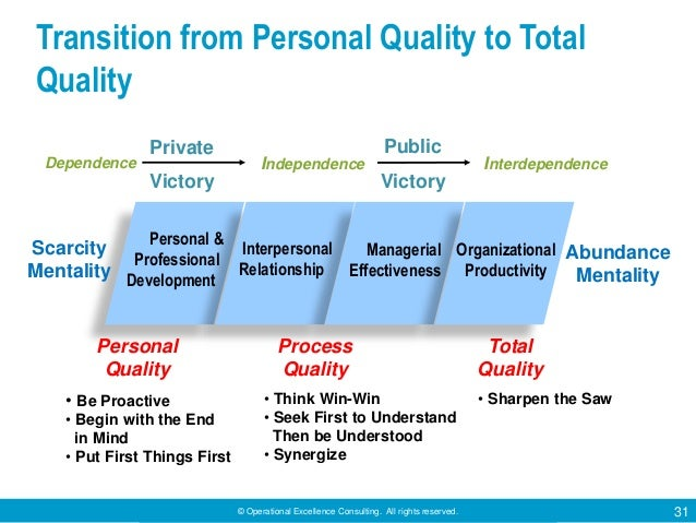 © Operational Excellence Consulting. All rights reserved. 31 Transition from Personal Quality to Total Quality Scarcity Me...