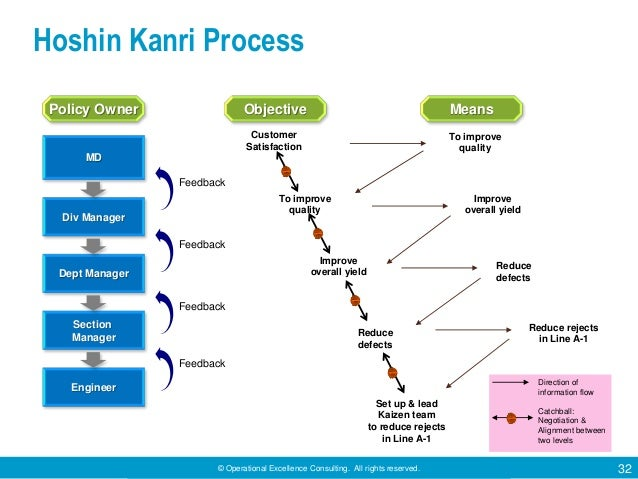 © Operational Excellence Consulting. All rights reserved. 32 Hoshin Kanri Process Direction of information flow Catchball:...